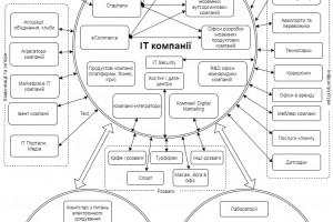 Дослідження ІТ Ринку Києва